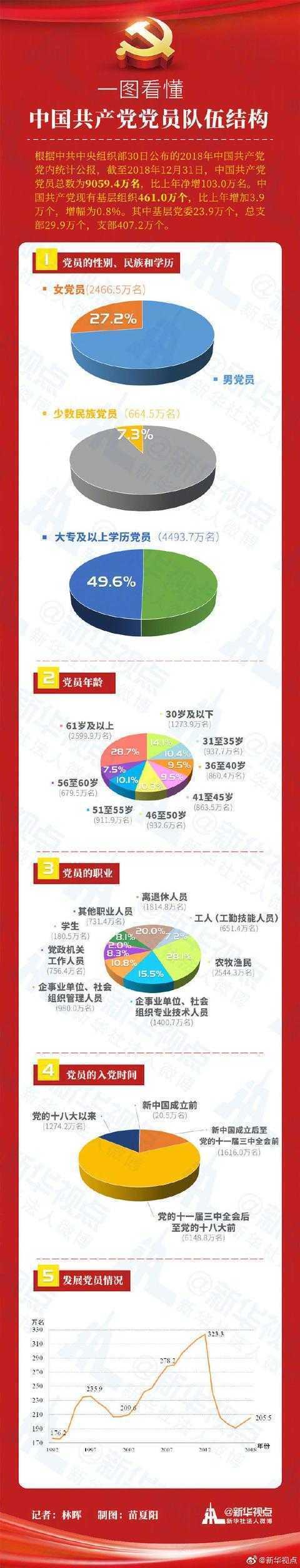 中国共产党党员总量突破9000万,一图看懂队伍结构